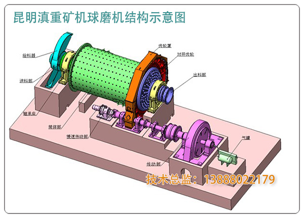 昆明滇重矿机的球磨机内部结构示意图