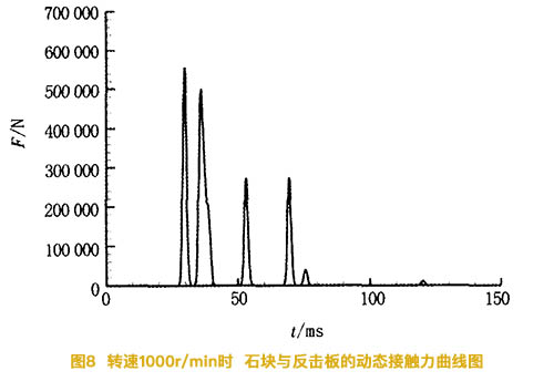 转速1000r/min时石块与反击板的动态接触力曲线图