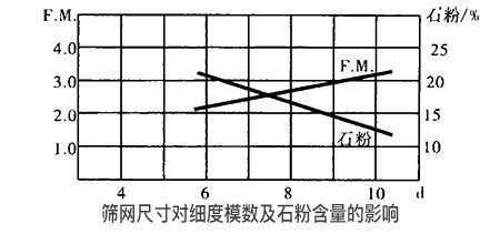 砂石设备中振动筛的筛网尺寸对细度模数及石粉含量的影响