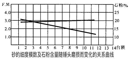 砂的细度模数及石粉含量随锤头磨损而变化的关系曲线