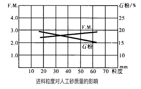 机制砂石设备的进料粒度对人工砂质量的影响