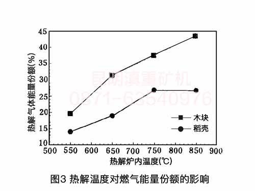 来自昆明热解炉生产厂家的技术资料:热解温度对热解气体能量份额的影响