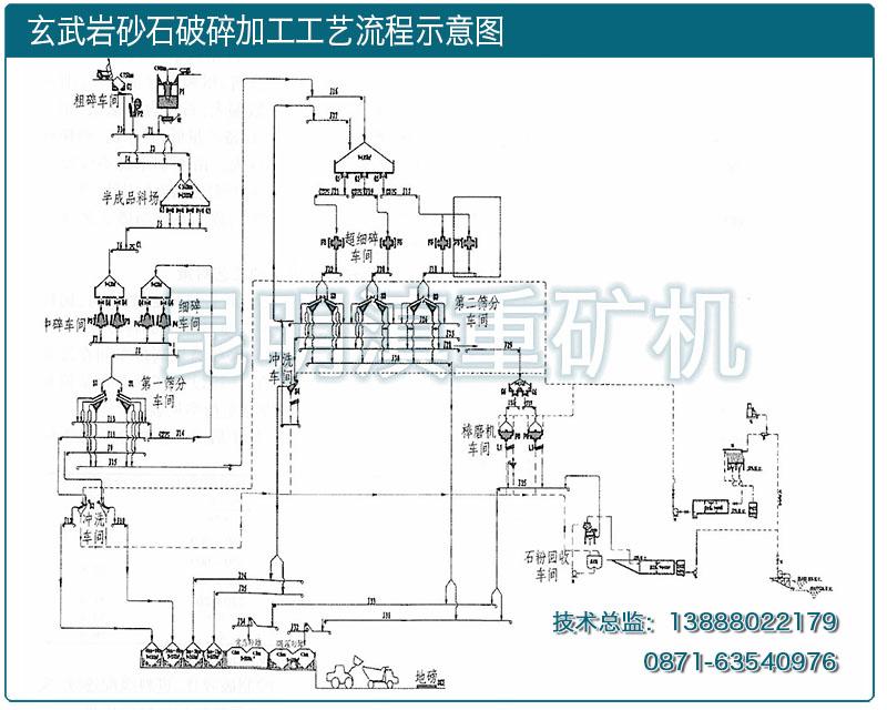 云南昆明滇重矿机设计的玄武岩破碎工艺流程图