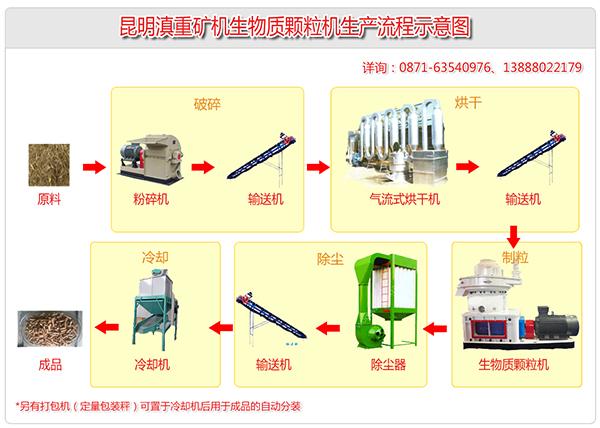 生物燃料生产设备涵盖了破碎、烘干、除尘、制粒、打包分装等多个环节