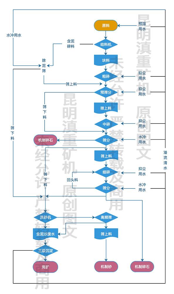 湿法砂石生产工艺流程图