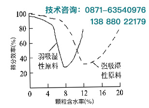 含水量对砂石筛分效率的影响曲线图