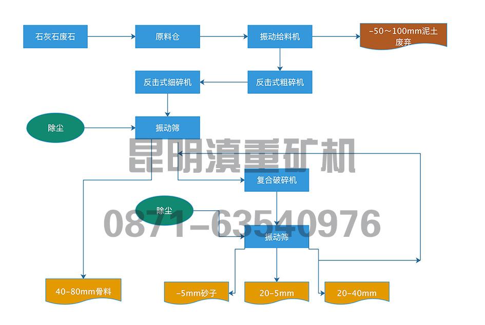 半干法石灰石生产生产工艺流程示意图